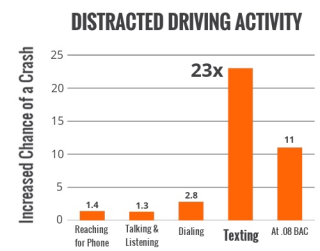 Distracted driving activity mat w wheel